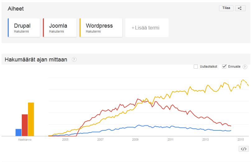 Julkaisutyökalu Google Trend -palvelussa 10.6.2014